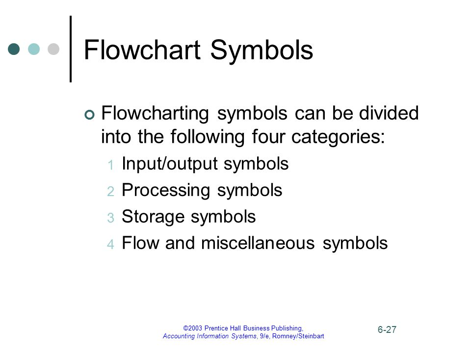 Flowchart Symbols Flowcharting symbols can be divided into the following four categories: Input/output symbols.
