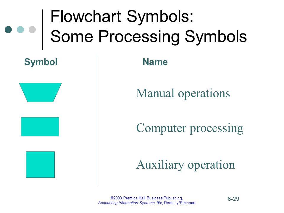 Flowchart Symbols: Some Processing Symbols