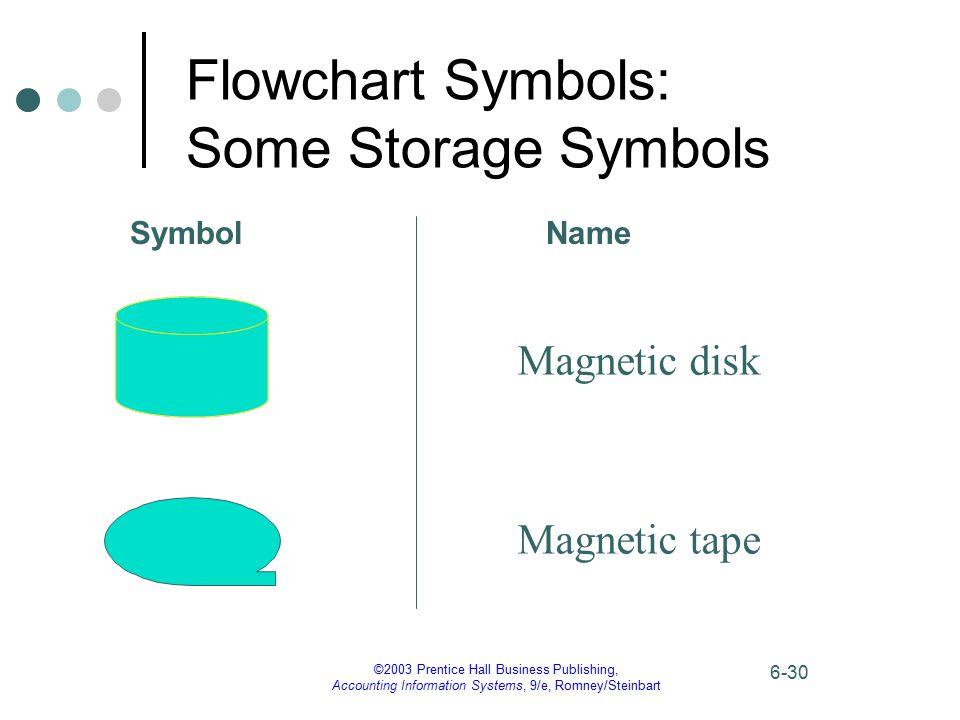 Flowchart Symbols: Some Storage Symbols