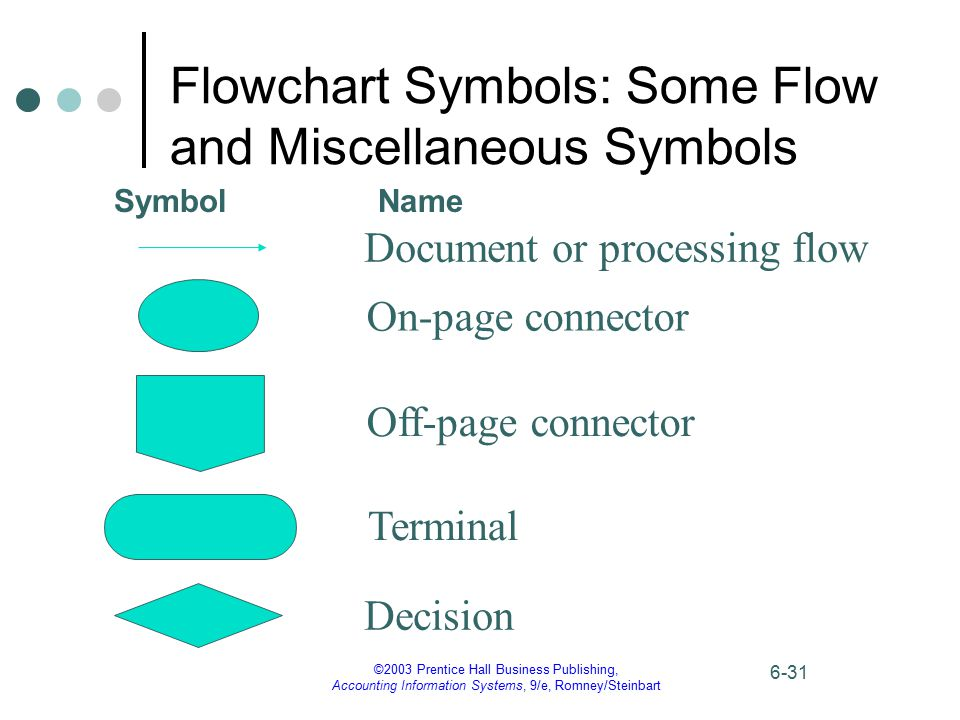 Flowchart Symbols: Some Flow and Miscellaneous Symbols
