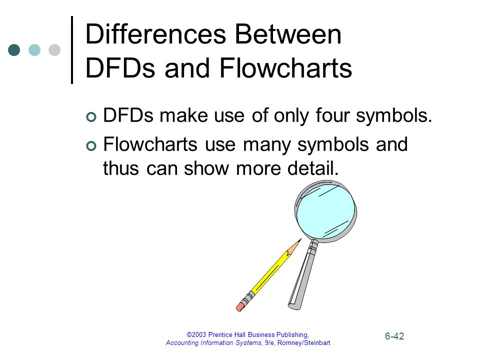 Differences Between DFDs and Flowcharts