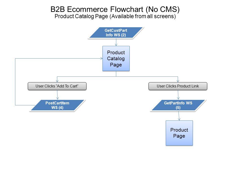 B2B Ecommerce Flowchart (No CMS)