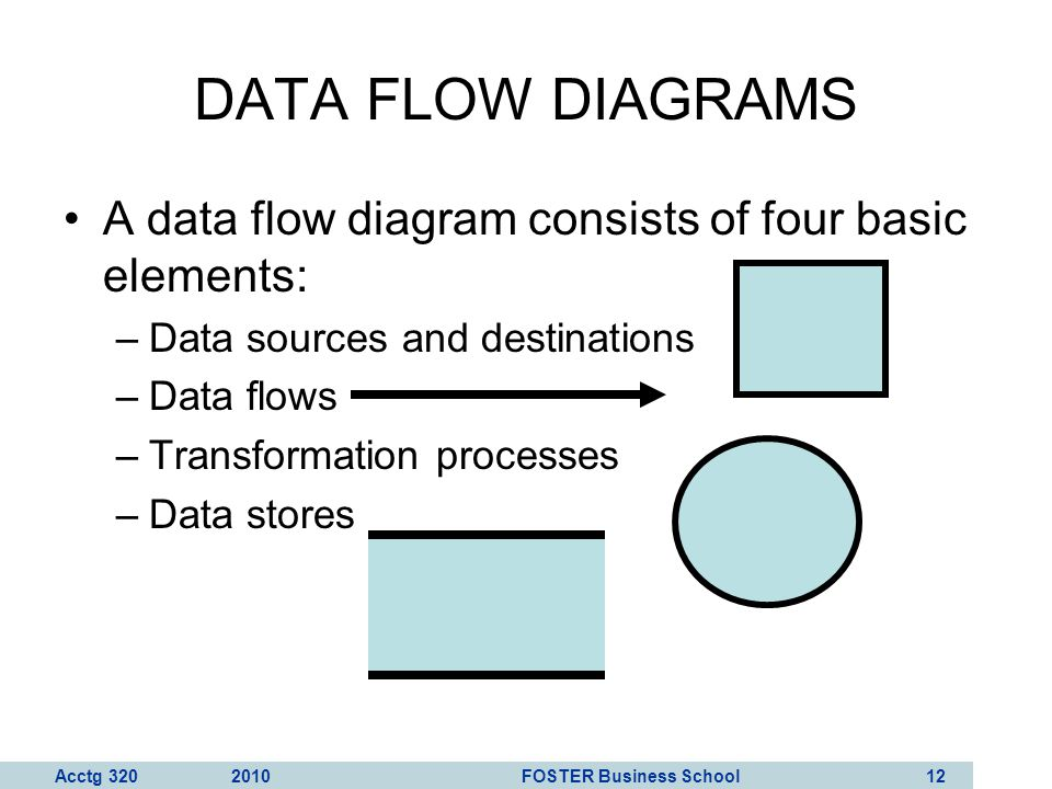 DATA FLOW DIAGRAMS A data flow diagram consists of four basic elements: Data sources and destinations.