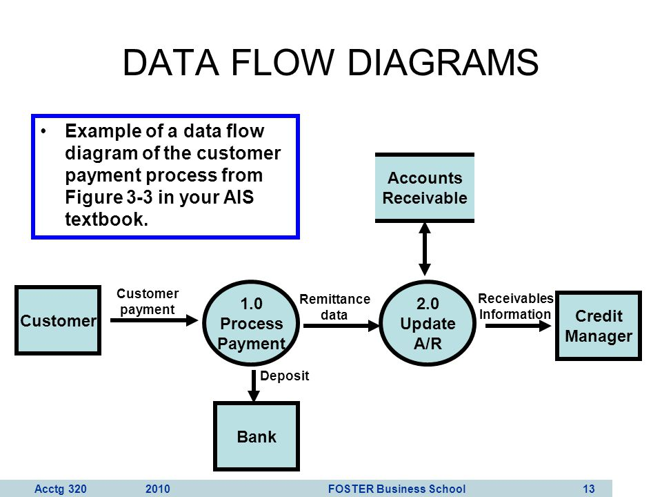 DATA FLOW DIAGRAMS Example of a data flow diagram of the customer payment process from Figure 3-3 in your AIS textbook.