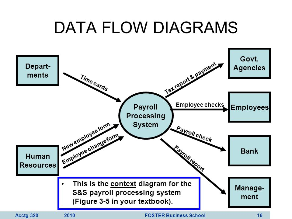 DATA FLOW DIAGRAMS Govt. Agencies Depart- ments Payroll Processing