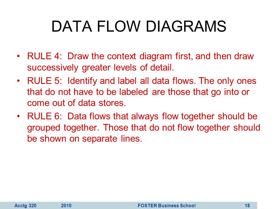 DATA FLOW DIAGRAMS RULE 4: Draw the context diagram first, and then draw successively greater levels of detail.