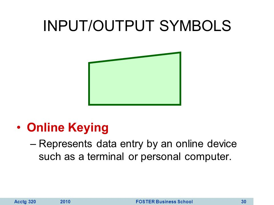 INPUT/OUTPUT SYMBOLS Online Keying