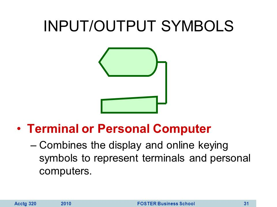 INPUT/OUTPUT SYMBOLS Terminal or Personal Computer