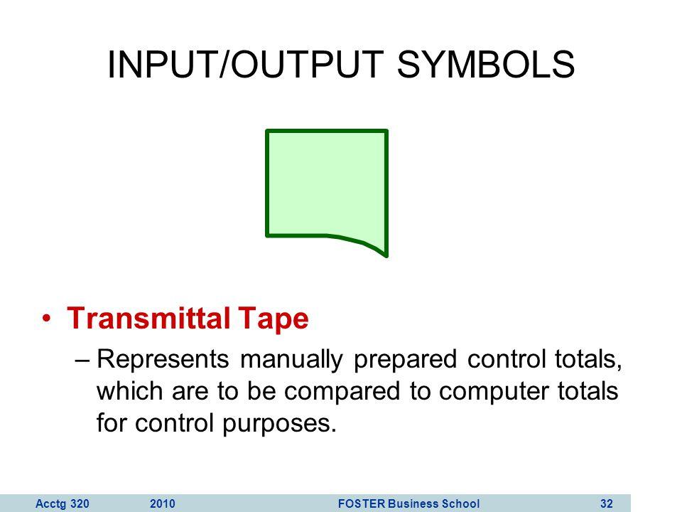 INPUT/OUTPUT SYMBOLS Transmittal Tape