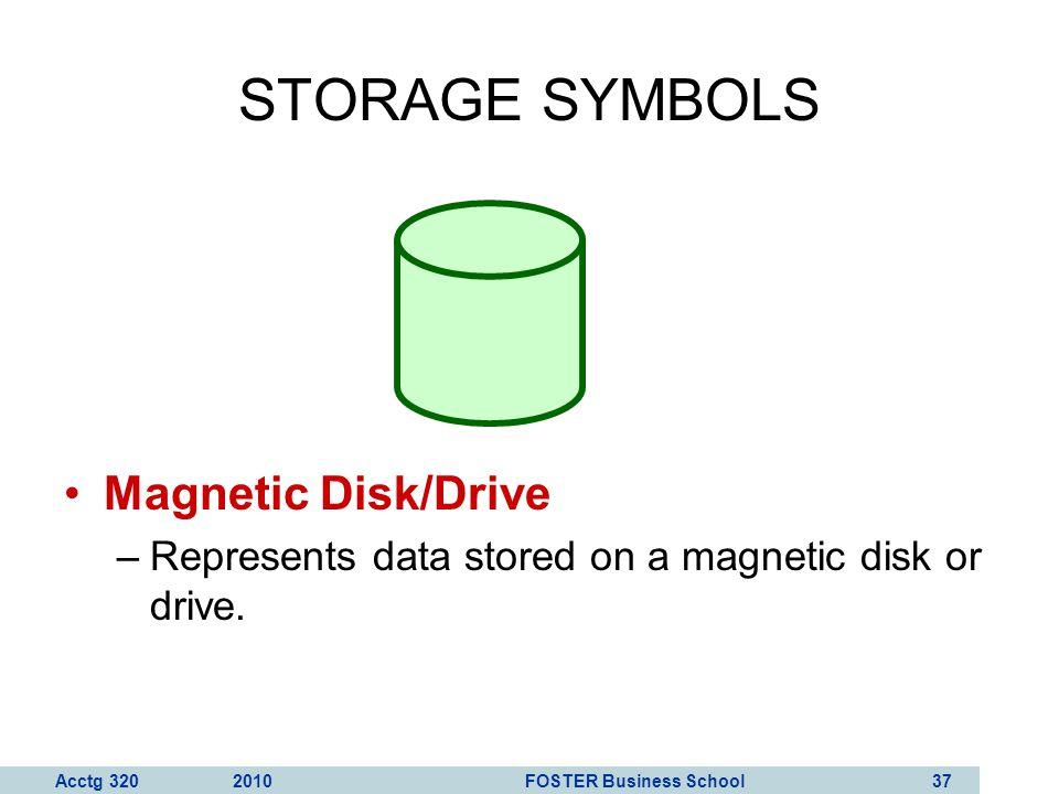 STORAGE SYMBOLS Magnetic Disk/Drive