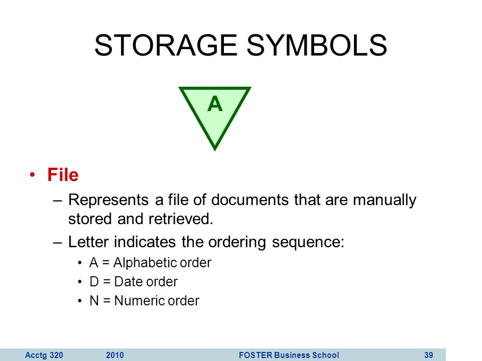 STORAGE SYMBOLS A. File. Represents a file of documents that are manually stored and retrieved. Letter indicates the ordering sequence: