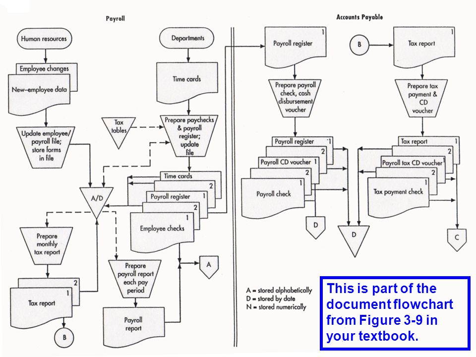 This is part of the document flowchart from Figure 3-9 in your textbook.