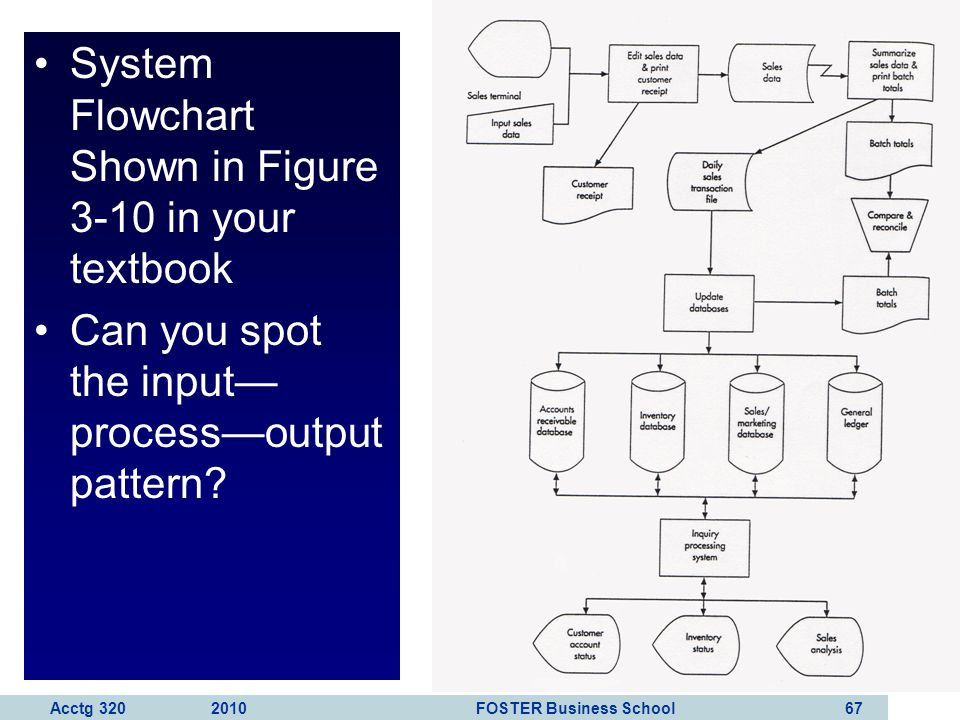 System Flowchart Shown in Figure 3-10 in your textbook