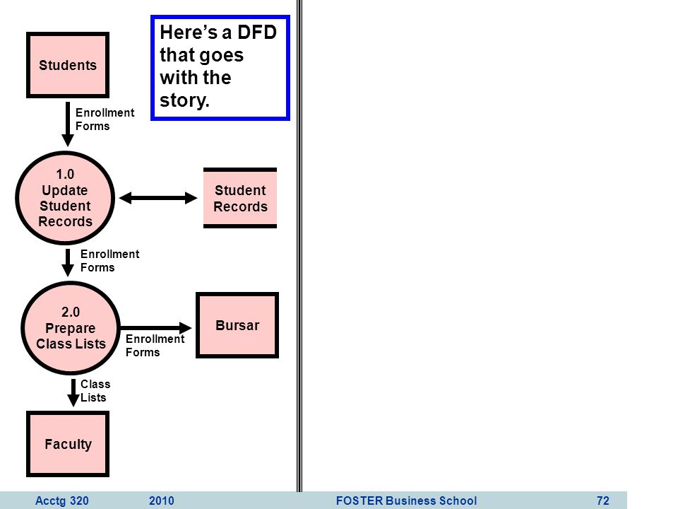 Here's a DFD that goes with the story.