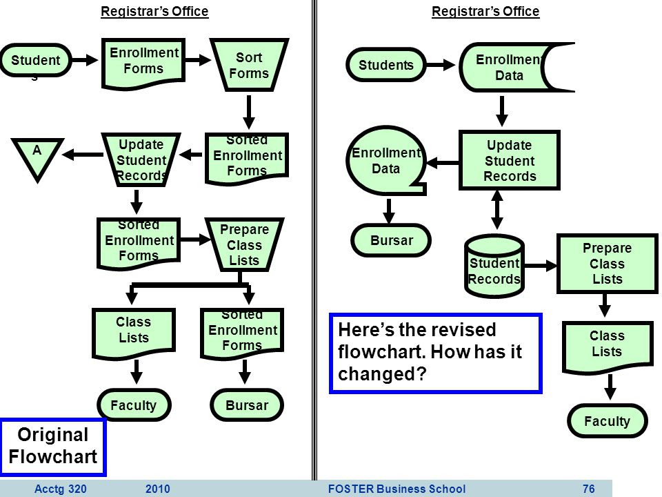 Here's the revised flowchart. How has it changed