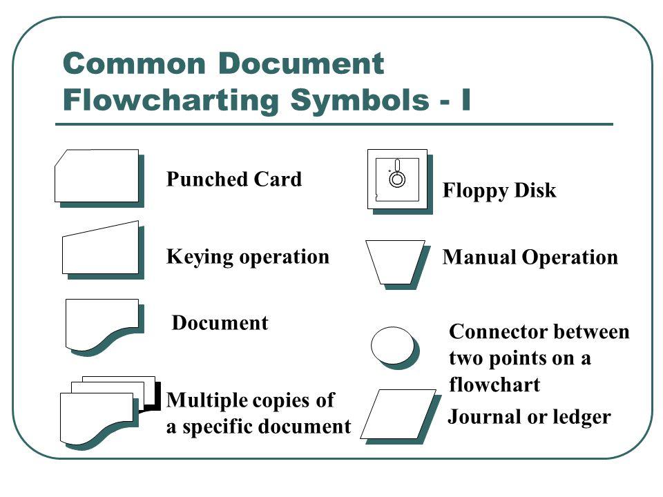 Common Document Flowcharting Symbols - I