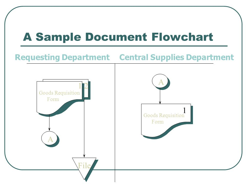 Document Flowcharts Source: Wilkinson Ch_ ppt video online download
