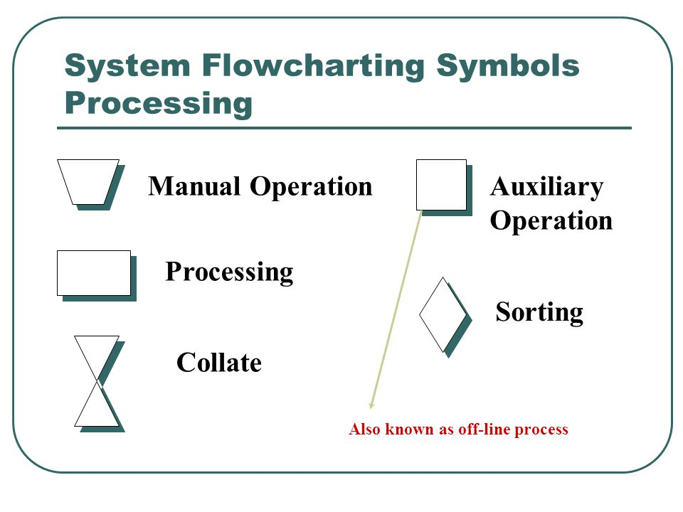 System Flowcharting Symbols Processing