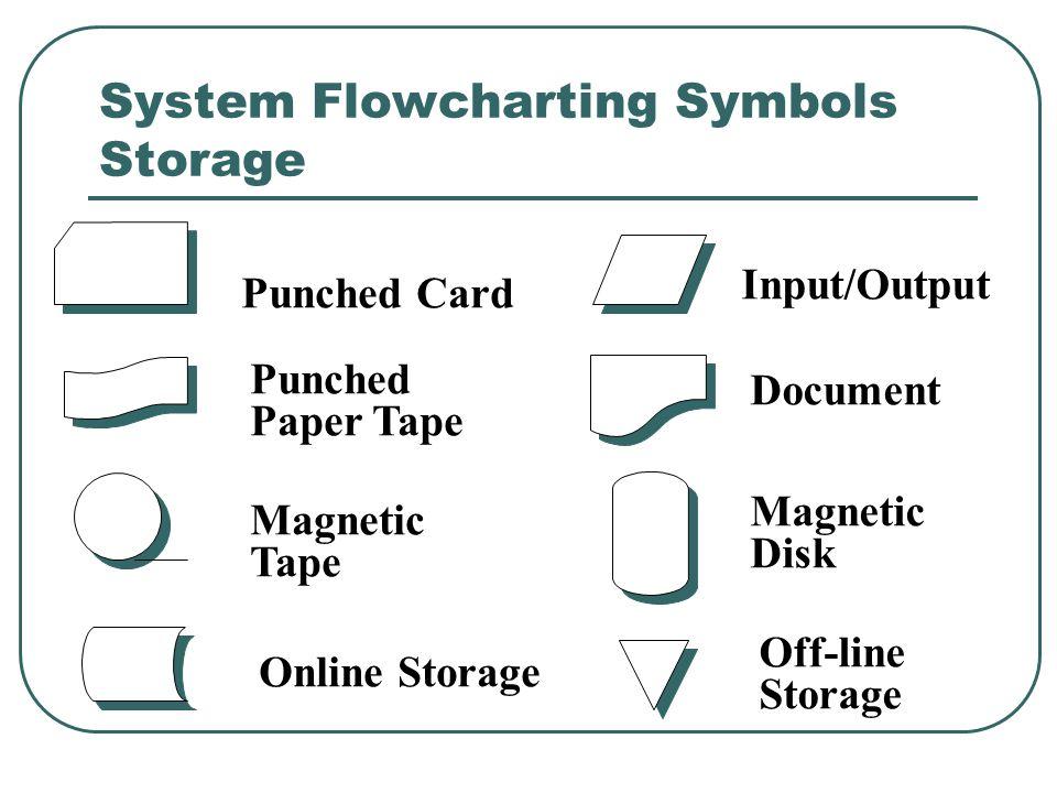 System Flowcharting Symbols Storage
