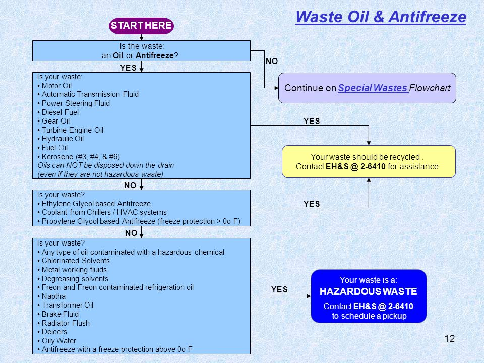 Waste Oil & Antifreeze START HERE Continue on Special Wastes Flowchart