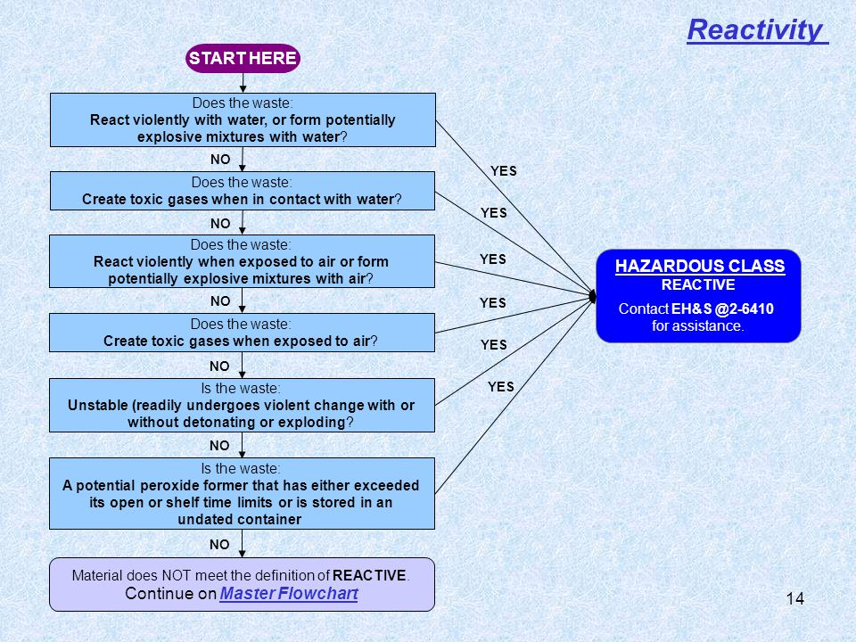 Reactivity START HERE HAZARDOUS CLASS Continue on Master Flowchart