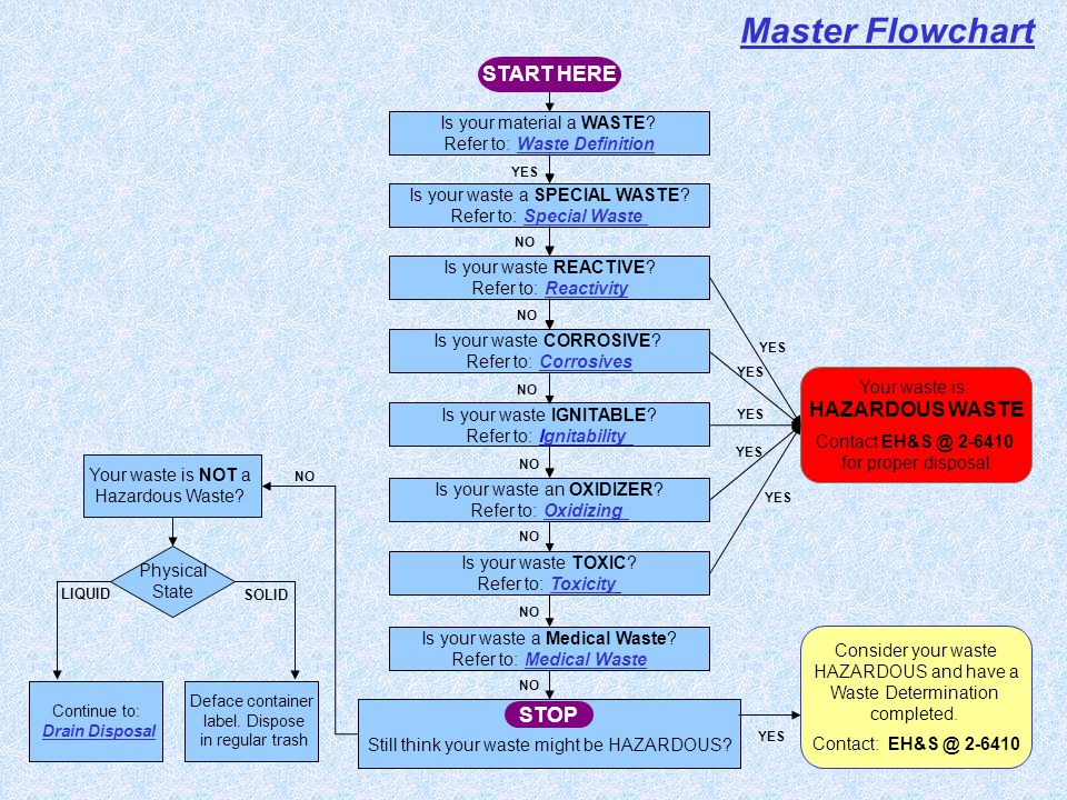 Master Flowchart START HERE HAZARDOUS WASTE STOP