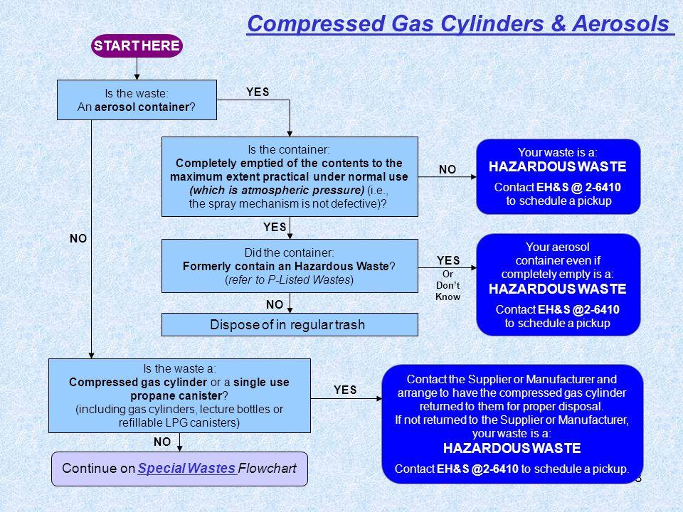 Compressed Gas Cylinders & Aerosols