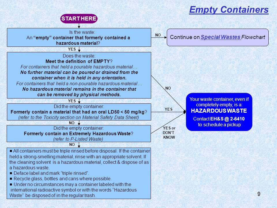 Empty Containers START HERE Continue on Special Wastes Flowchart