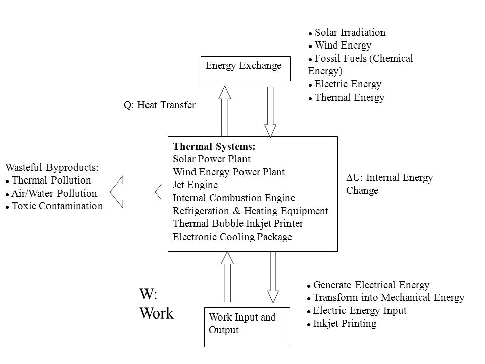 W: Work Solar Irradiation Wind Energy Fossil Fuels (Chemical Energy)