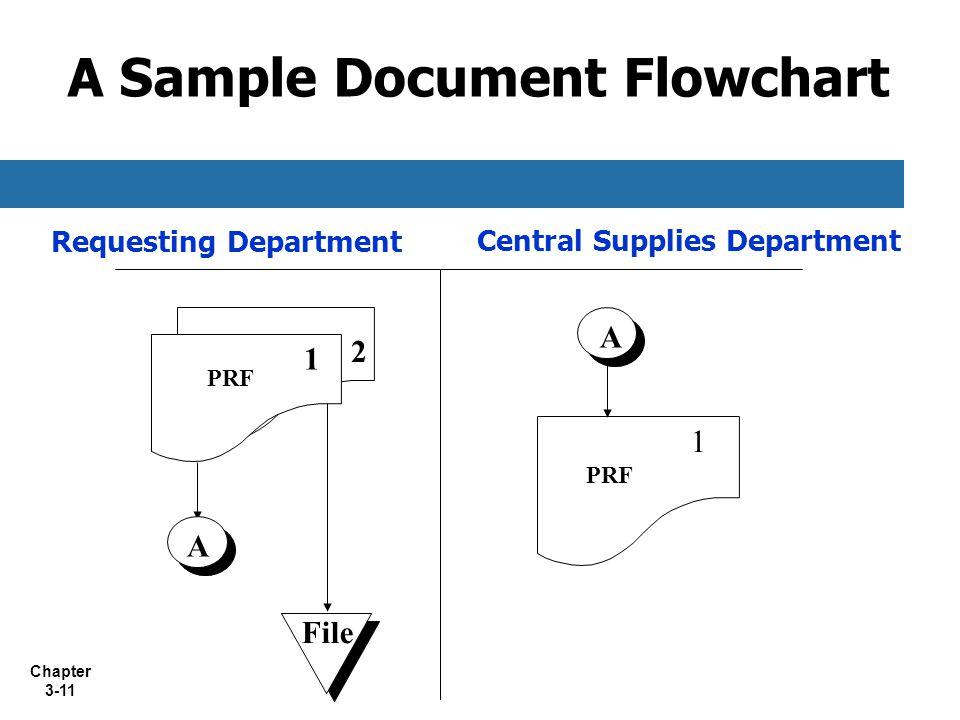 A Sample Document Flowchart