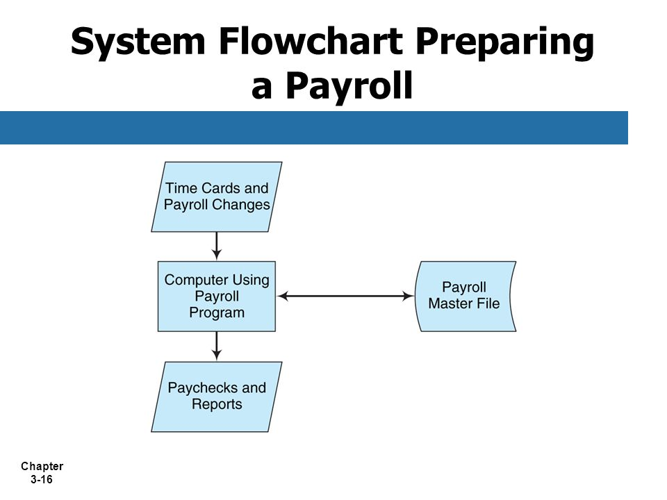 importance study about s payroll system Payroll management system 13 chapter 2- system analysis 21 feasibility study of s/w includes the importance of proper.