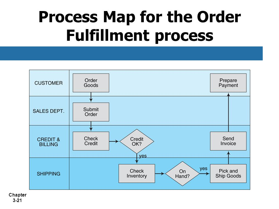 Process Map for the Order Fulfillment process