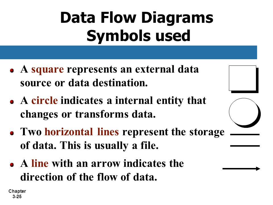 Data Flow Diagrams Symbols used