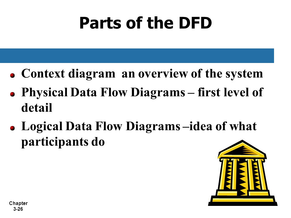 Parts of the DFD Context diagram an overview of the system