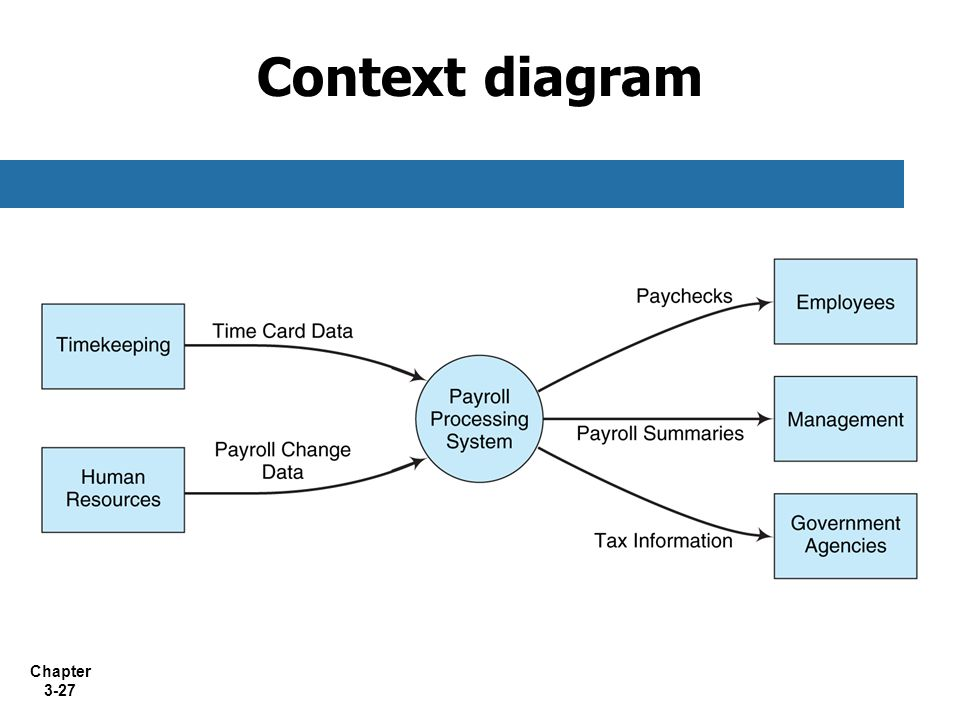 Context diagram 18