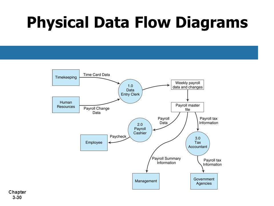 patterns in river flow data This environmetric study deals with modeling and interpretation of river water monitoring data from the basin of identification of two separate patterns of.
