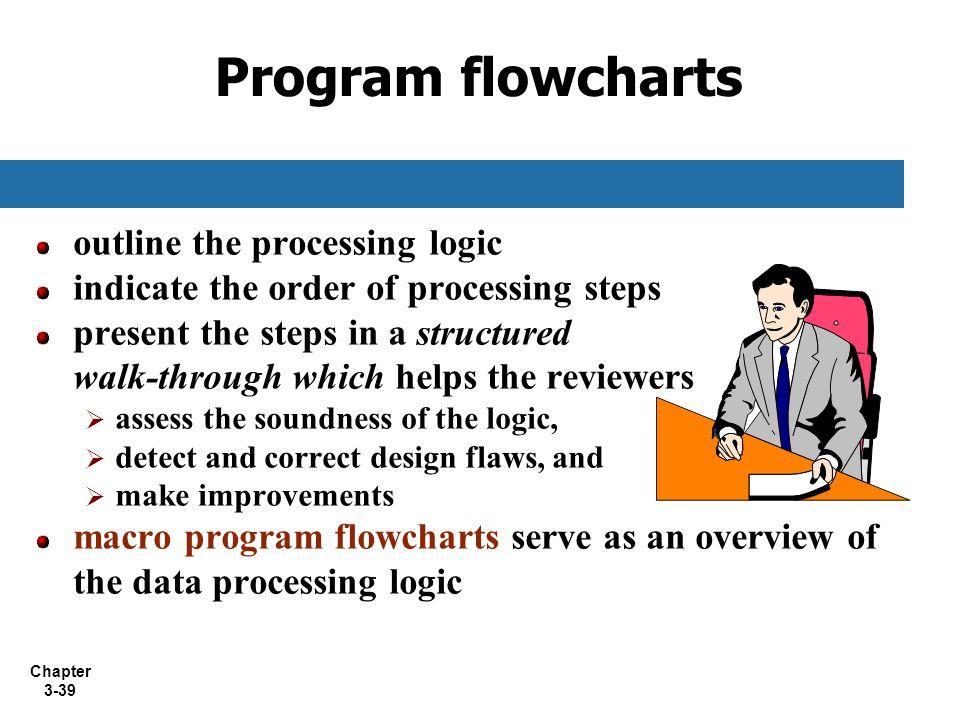 Program flowcharts outline the processing logic