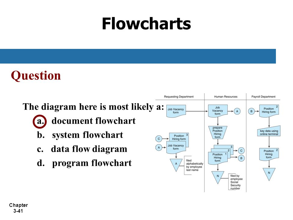 Flowcharts Question The diagram here is most likely a: