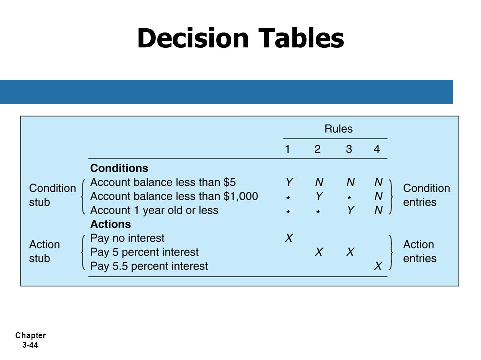 Decision Tables 30