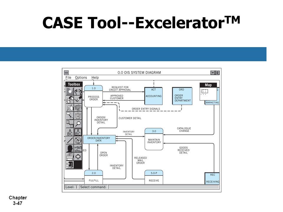 CASE Tool--ExceleratorTM