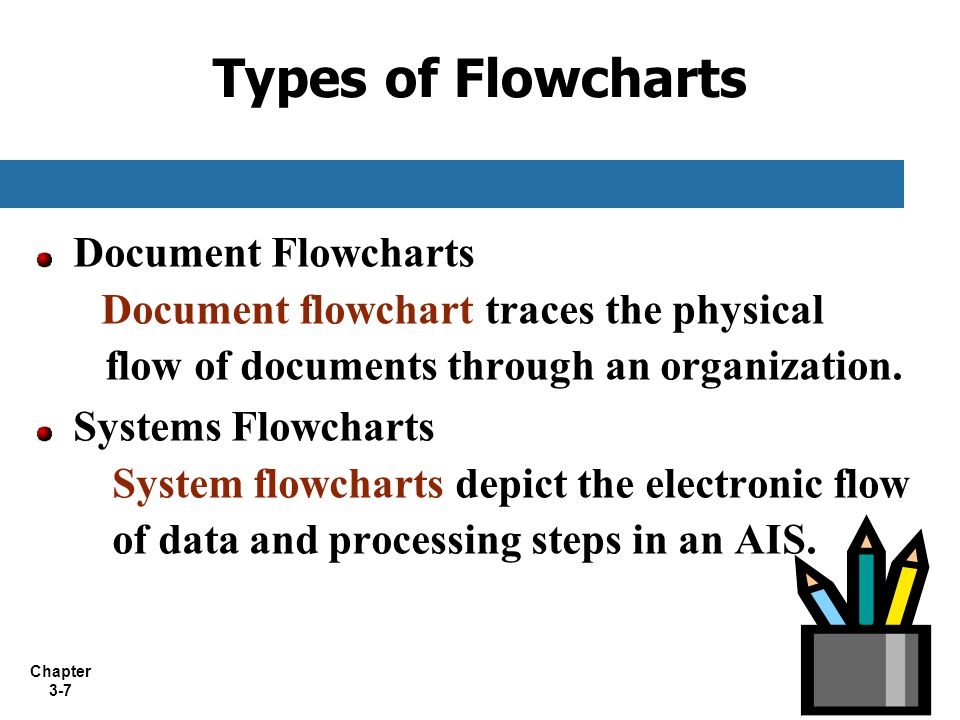 Types of Flowcharts Document Flowcharts