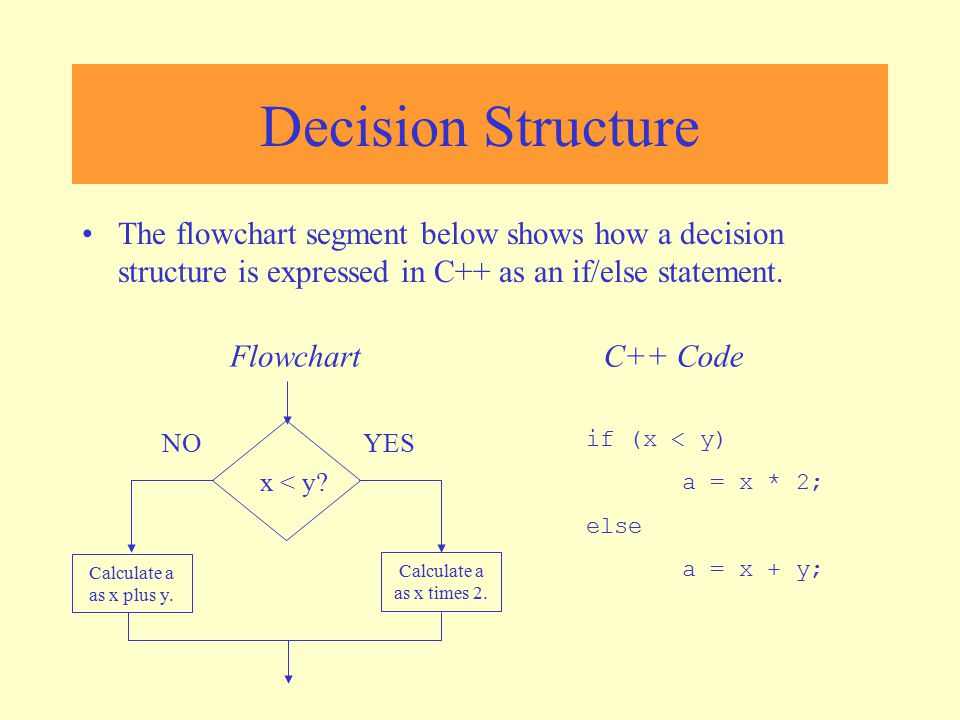 Decision Structure The flowchart segment below shows how a decision structure is expressed in C++ as an if/else statement.