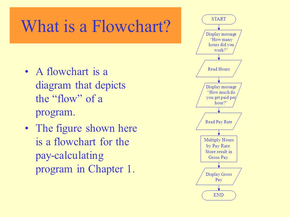 What is a Flowchart START. Display message How many hours did you work Read Hours. Display message How much do you get paid per hour