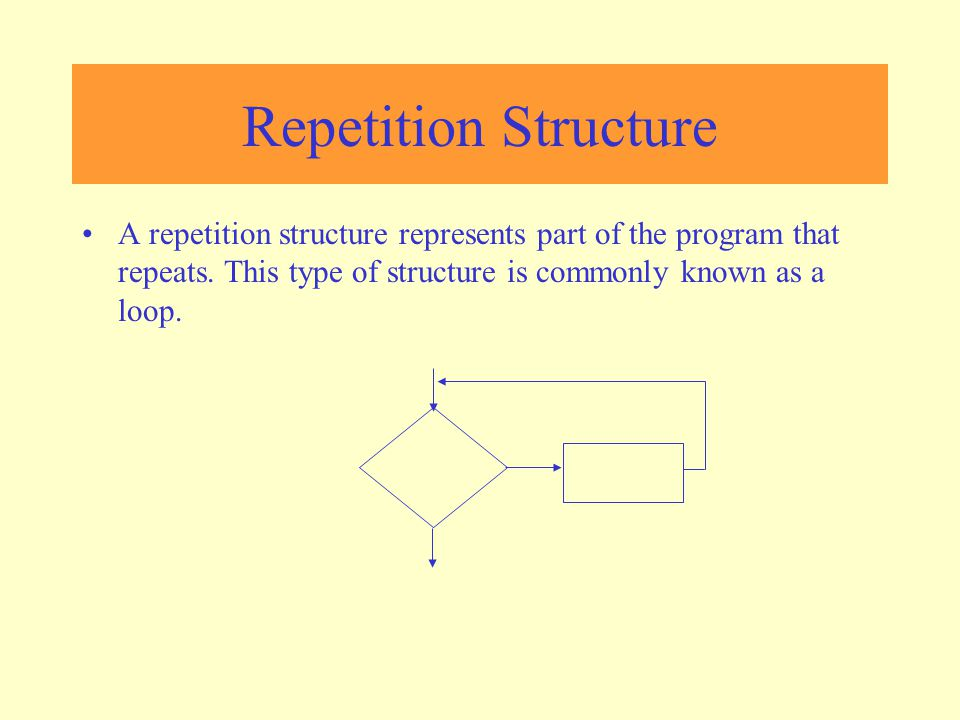 Repetition Structure A repetition structure represents part of the program that repeats.