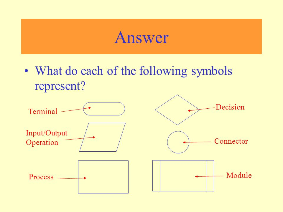 Answer What do each of the following symbols represent Decision