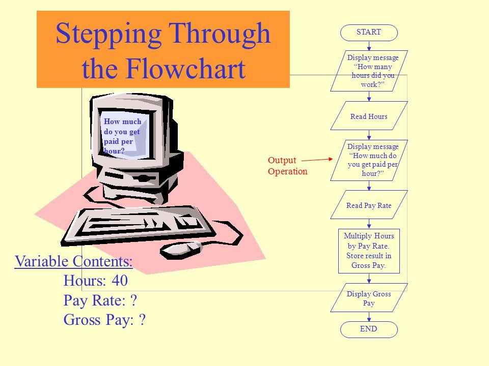 Stepping Through the Flowchart