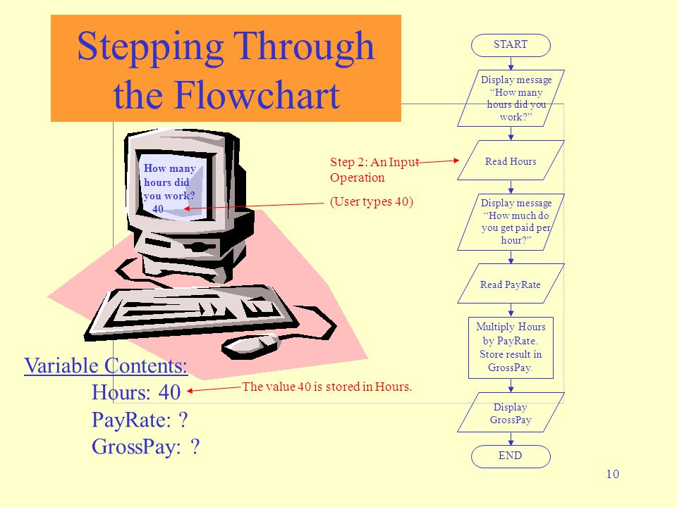 Stepping Through the Flowchart