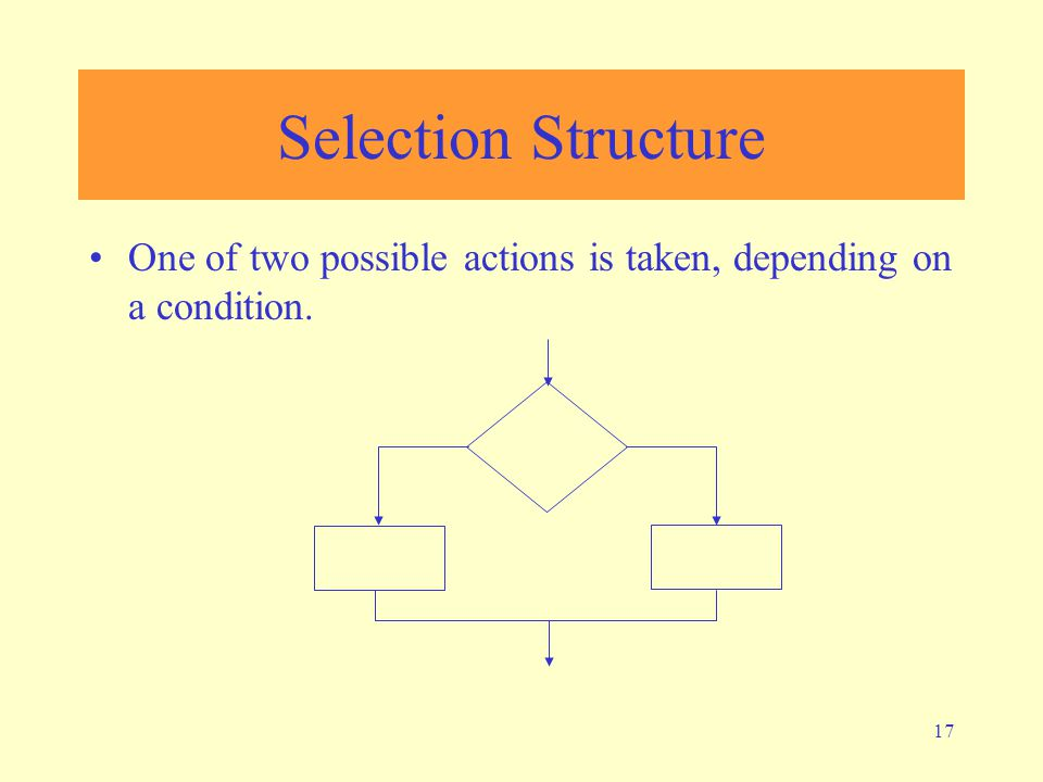 Selection Structure One of two possible actions is taken, depending on a condition.