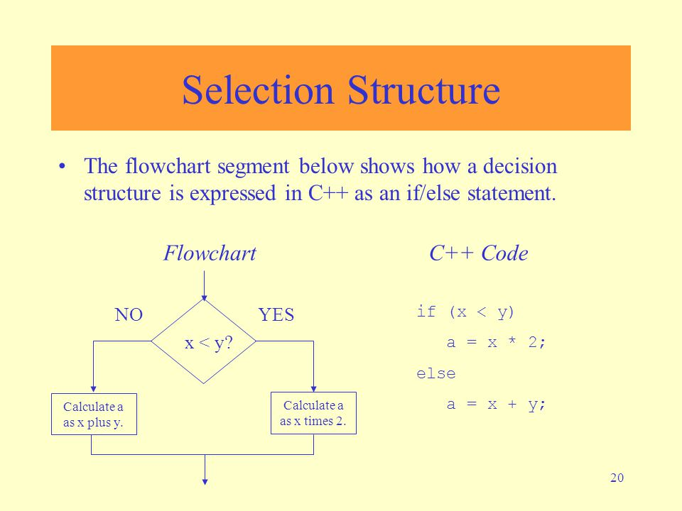 Selection Structure The flowchart segment below shows how a decision structure is expressed in C++ as an if/else statement.