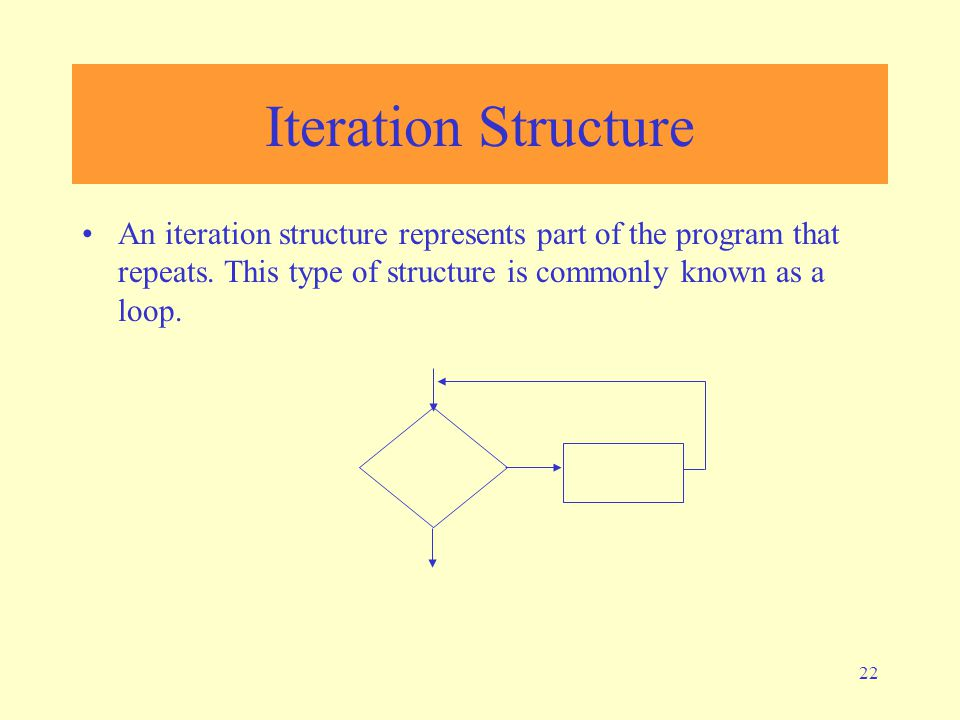 Iteration Structure An iteration structure represents part of the program that repeats.